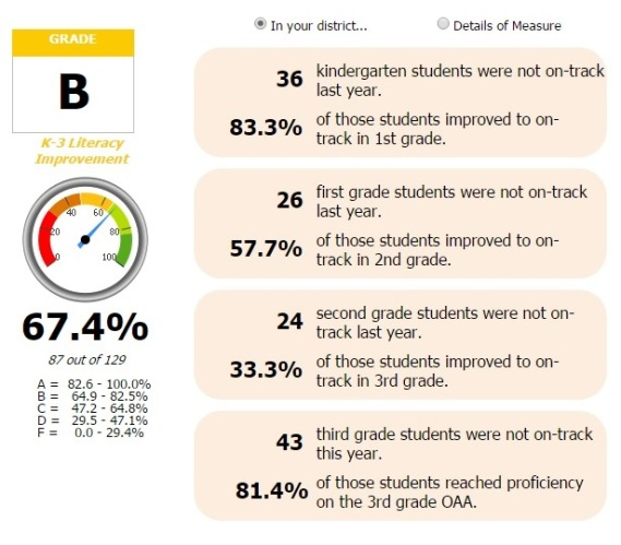 3rd grade numbers